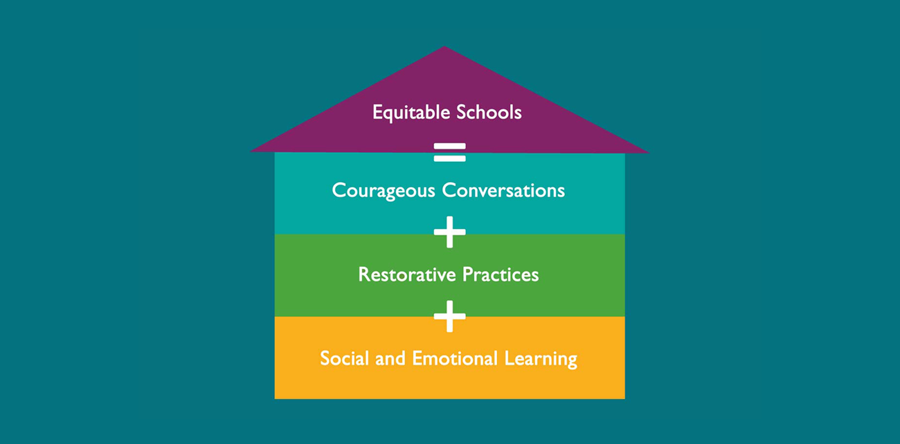 Restorative Practices + Social Emotional Learning + Courageous Conversations