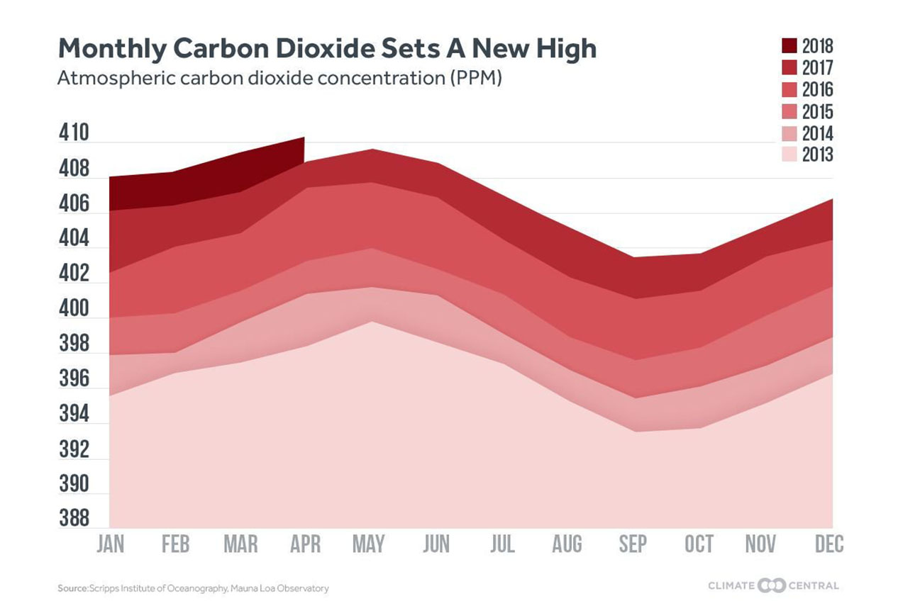 CO2 reaches a new high