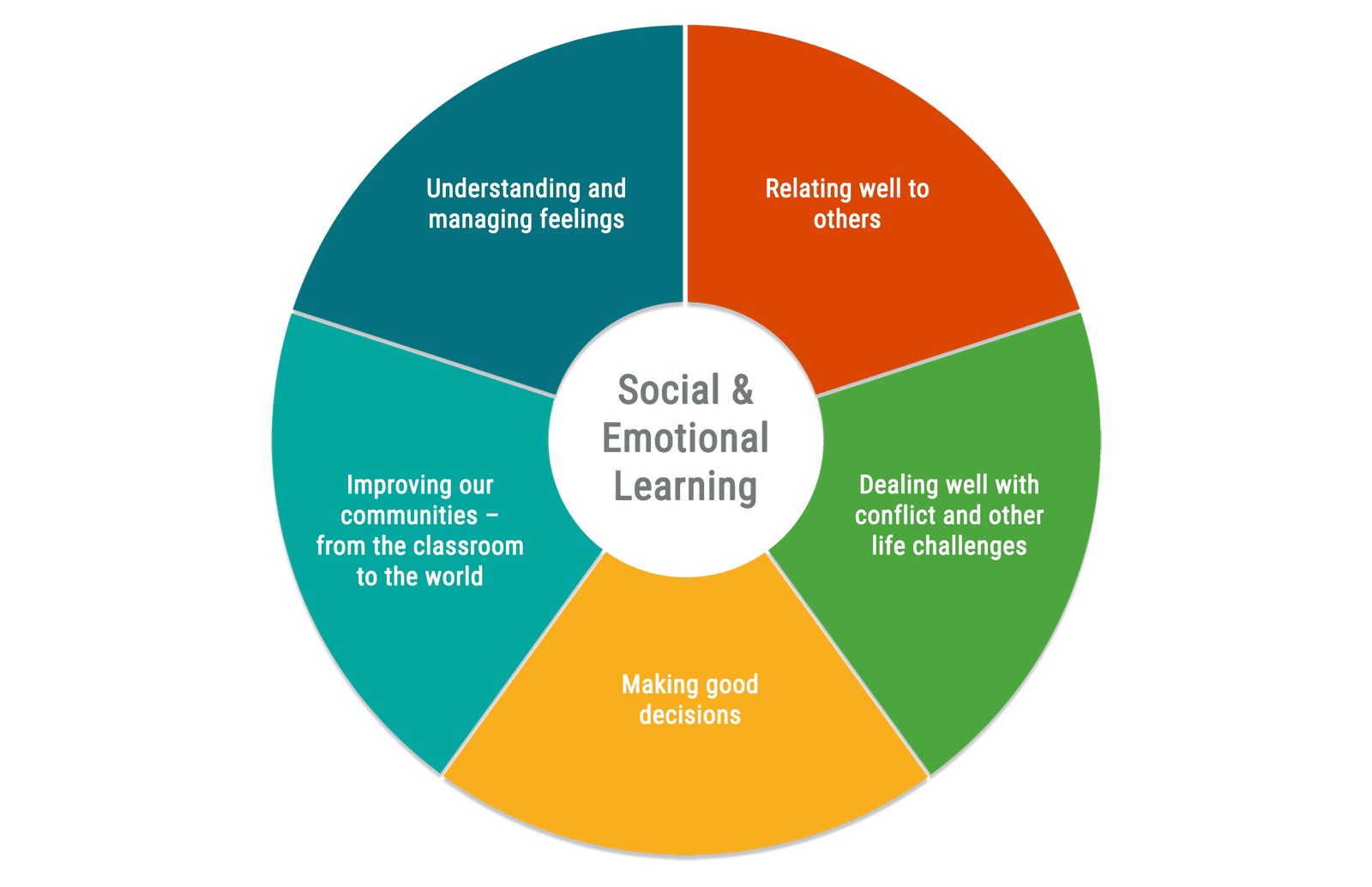 Core SEL Competencies Chart